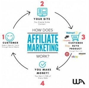 How Affiliate Marketing works!