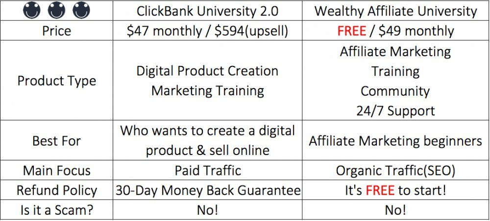 Comparison of ClickBank and Wealthy Affiliate University