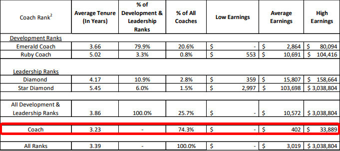 Is Beachbody A Pyramid Scheme? - Beachbody's income disclosure in 2018.