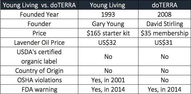 Young Living vs. doTERRA