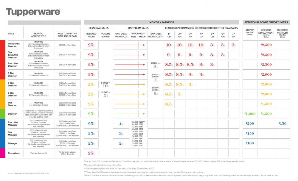 Tupperware compensation plan