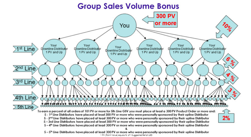 SeneGence Group Sales Volume Bonuses