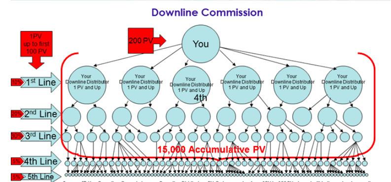 SeneGence Downline Commissions