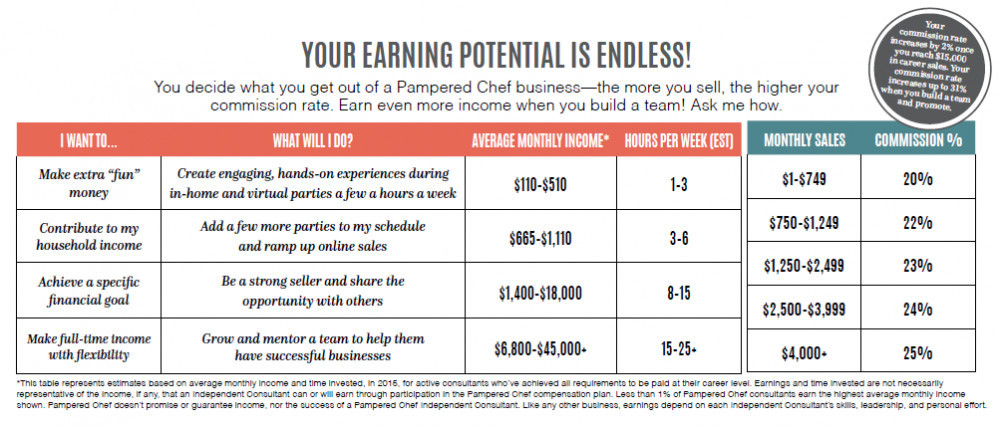 Is Pampered Chef A Pyramid Scheme? - Pampered Chef's income potential