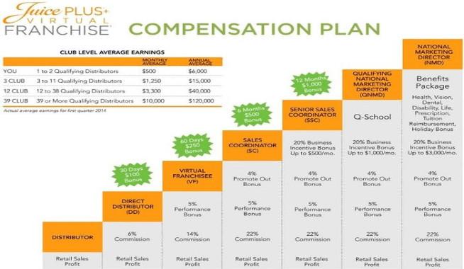 Is Juice Plus+ A Scam? - Juice Plus+ compensation plan