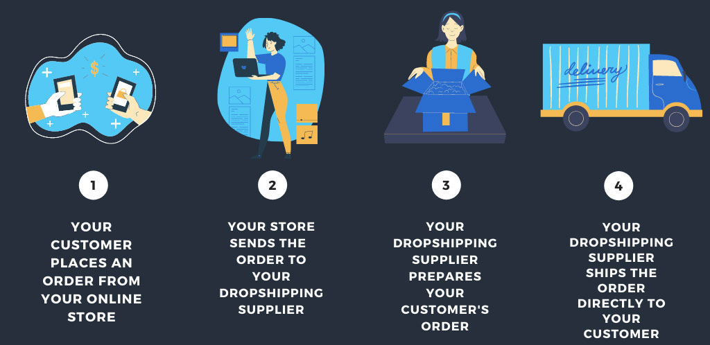 How Does Dropshipping Works?