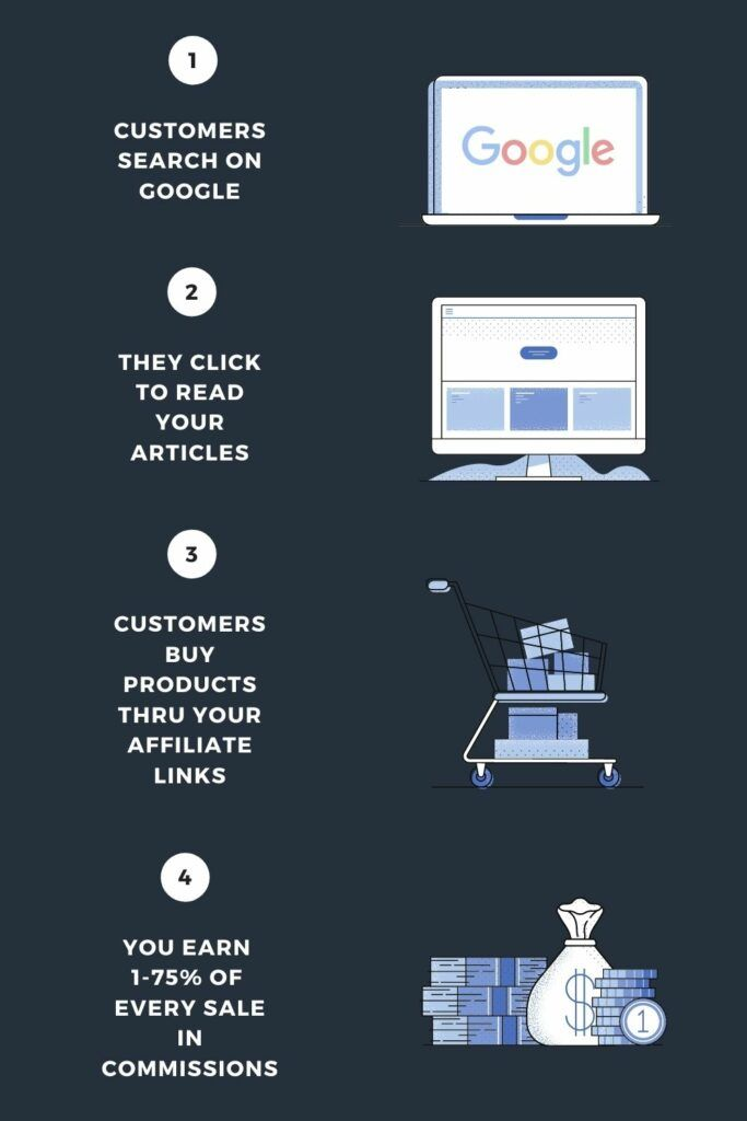 Home page - Affiliate Marketing Process_vertical